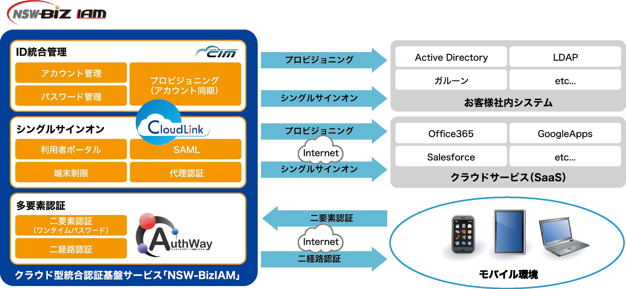 日本システムウエア株式会社 システム構成イメージ: クラウド型統合認証基盤サービス「NSW-BizIAM」