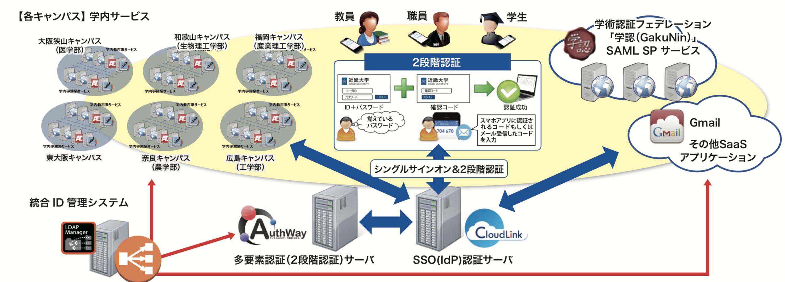 近畿大学 システム構成イメージ