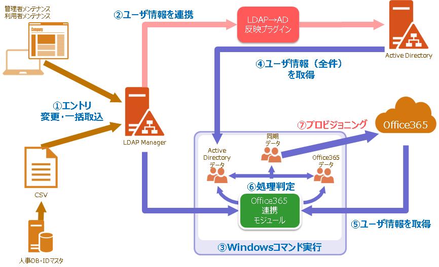 Office365連携モジュール