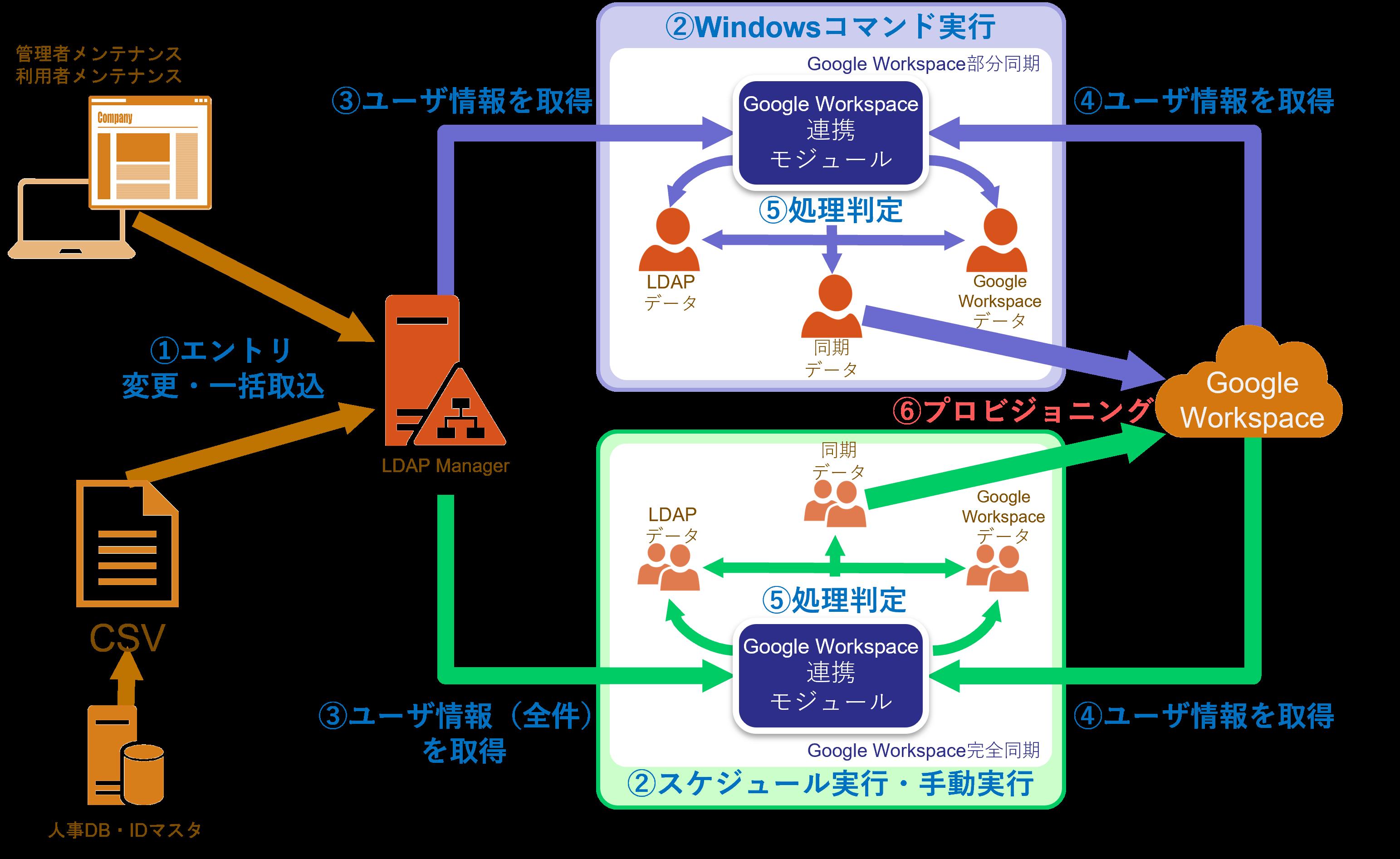 Google Workspace(G Suite)連携モジュール